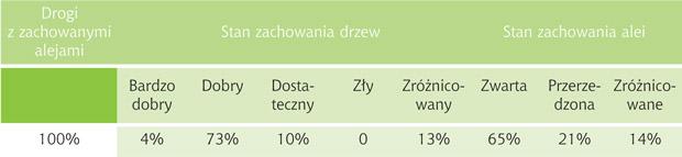 Stan zachowania alei przydrożnych na drogach wojewódzkich woj. warmińsko-mazurskiego